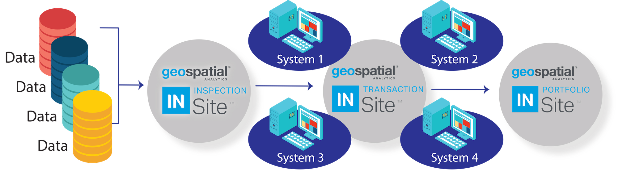 GeoSpatial_Asset_InSite_Optimized_Systems_Configuration_New_With_3_Logos_04212020.png